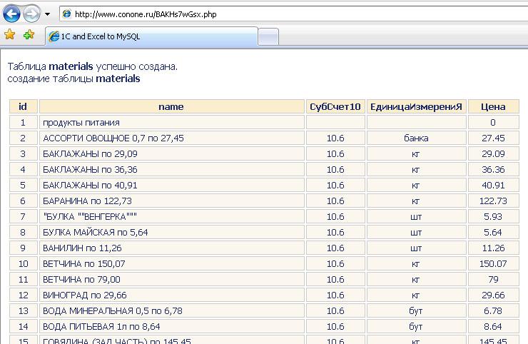 Как создать таблицу на форуме php